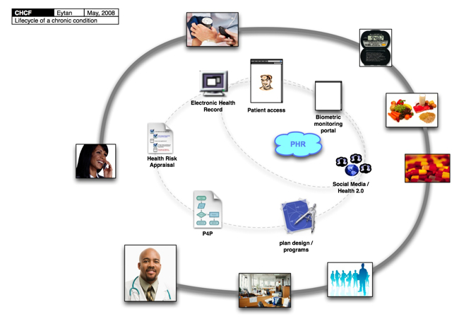 How does the electronic medical record affect health care delivery